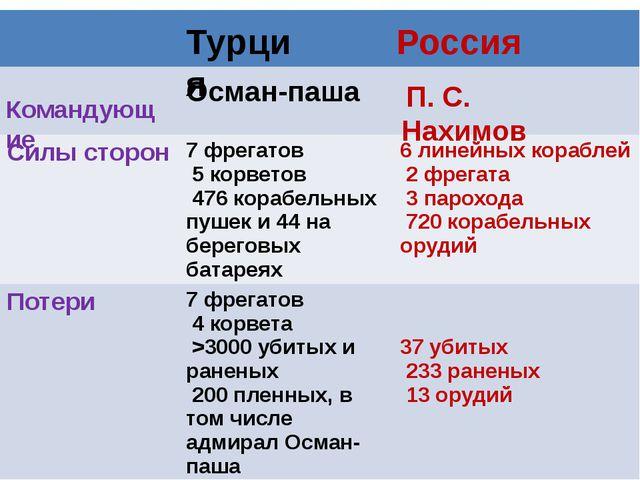 Турция Россия Командующие П. С. Нахимов Осман-паша Силы сторон 7 фрегатов 5 к...
