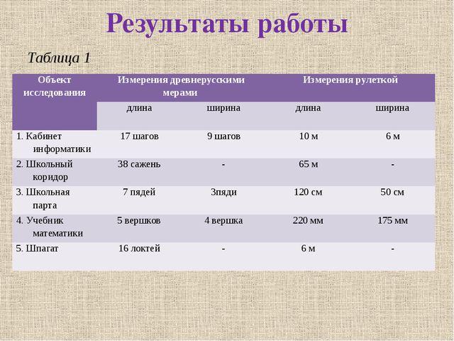 Результаты работы Таблица 1 Объектисследования Измерения древнерусскими мерам...
