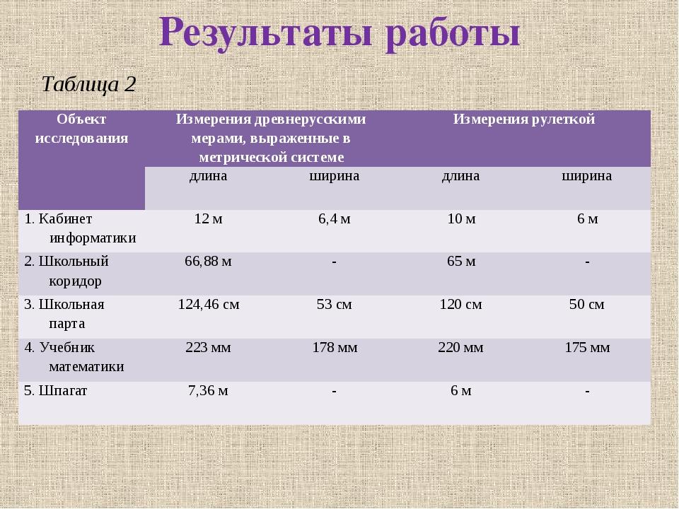 Результаты работы Таблица 2 Объектисследования Измерения древнерусскими мерам...