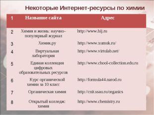Некоторые Интернет-ресурсы по химии 1Название сайта Адрес 2Химия и жизнь: