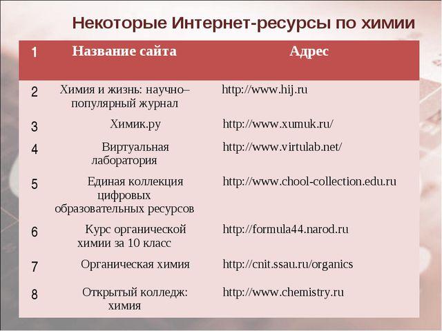 Некоторые Интернет-ресурсы по химии 1Название сайта Адрес 2Химия и жизнь:...