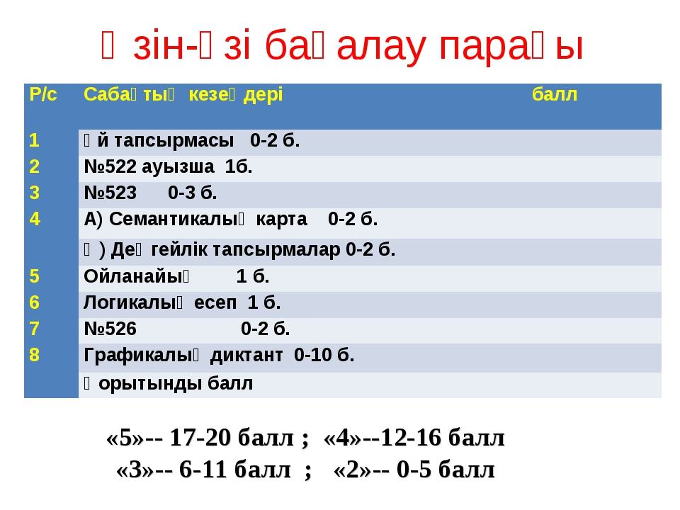Өзін-өзі бағалау парағы «5»-- 17-20 балл ; «4»--12-16 балл «3»-- 6-11 балл ;...