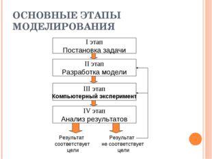 ОСНОВНЫЕ ЭТАПЫ МОДЕЛИРОВАНИЯ I этап Постановка задачи II этап Разработка моде