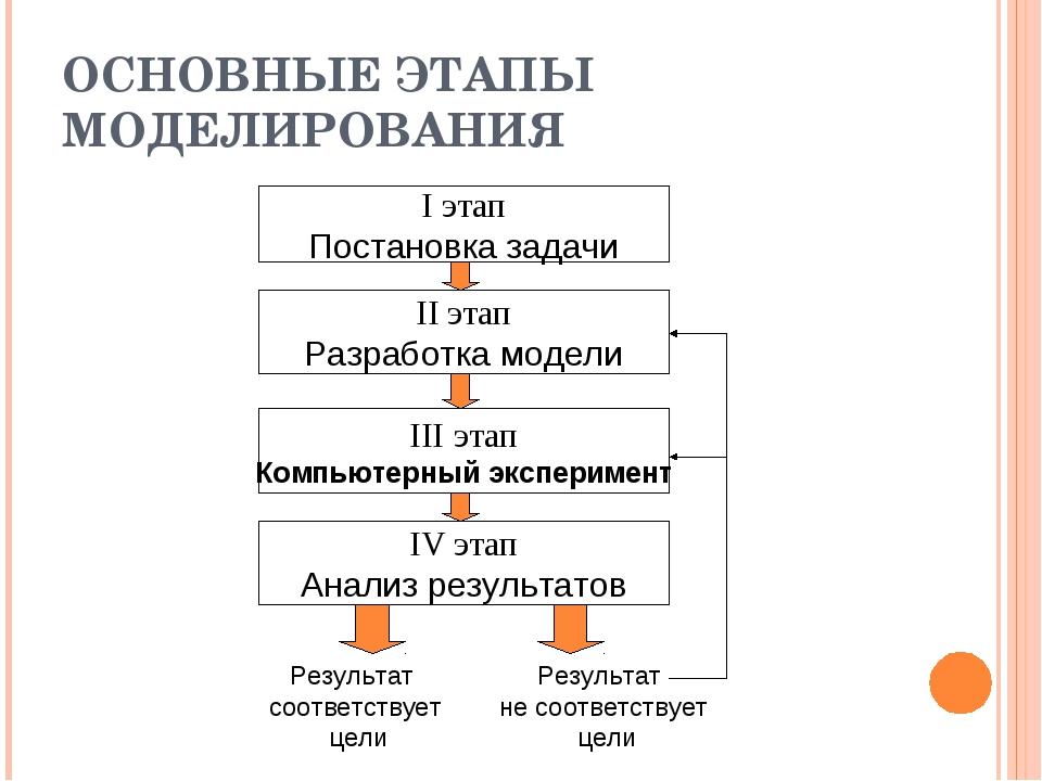 ОСНОВНЫЕ ЭТАПЫ МОДЕЛИРОВАНИЯ I этап Постановка задачи II этап Разработка моде...