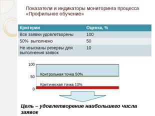 Показатели и индикаторы мониторинга процесса «Профильное обучение» Критическа