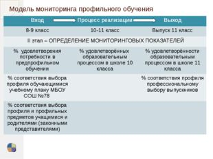 Модель мониторинга профильного обучения Вход Процесс реализации Выход 8-9 кла