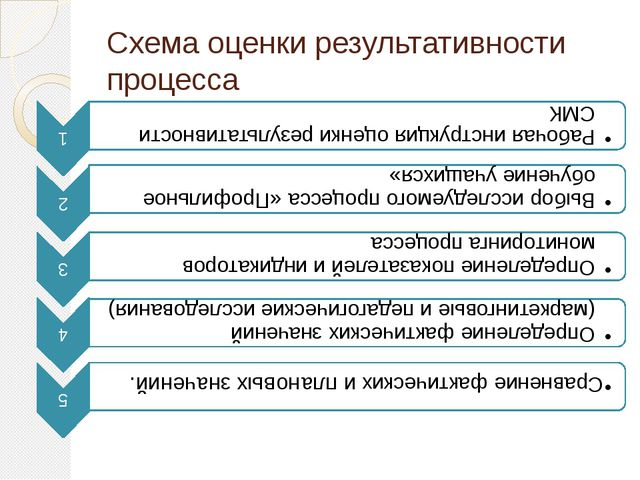 Схема оценки результативности процесса