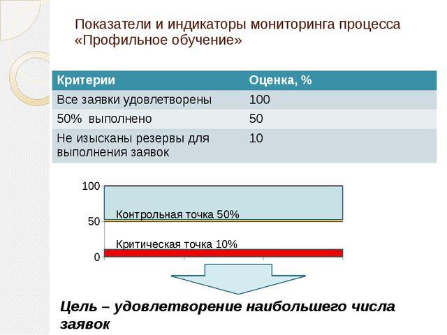 Показатели и индикаторы мониторинга процесса «Профильное обучение» Критическа...