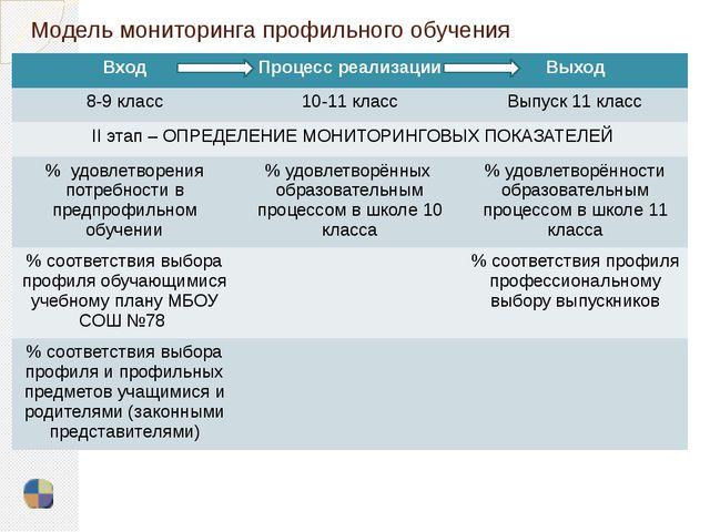 Модель мониторинга профильного обучения Вход Процесс реализации Выход 8-9 кла...