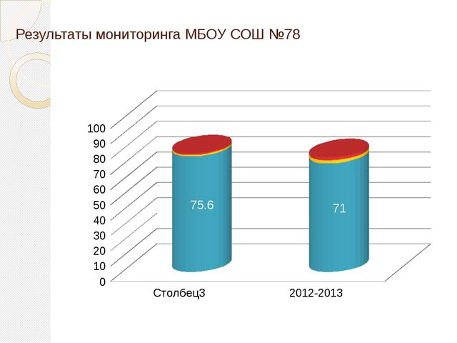 Результаты мониторинга МБОУ СОШ №78