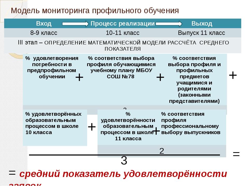 Модель мониторинга профильного обучения + + + + + 3 = = средний показатель уд...