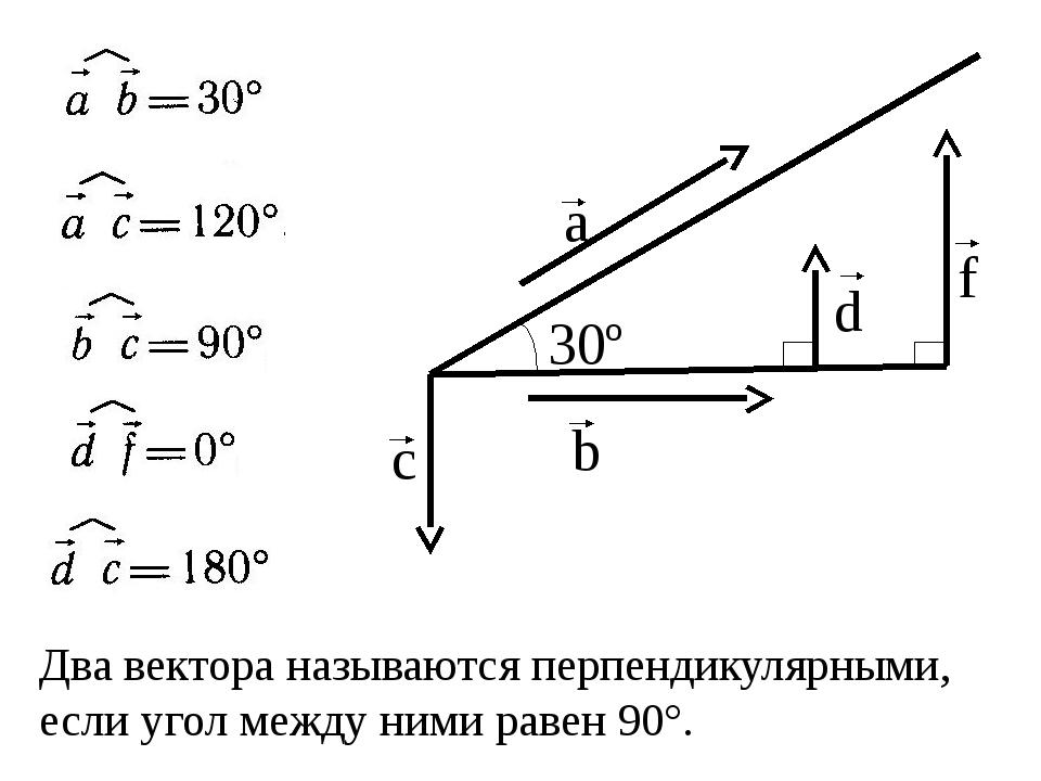 Два вектора называются перпендикулярными, если угол между ними равен 90°. b...