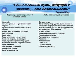 """""""Единственный путь, ведущий к знаниям, - это деятельность"""" Бернард Шоу Формы"""