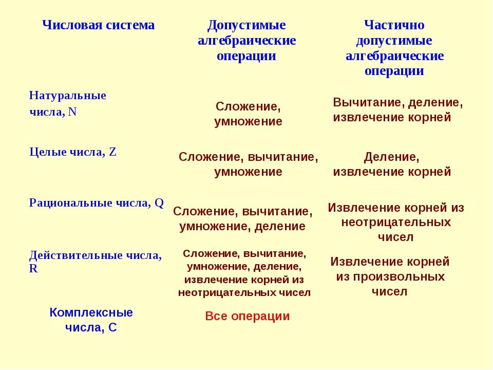 Сложение, умножение Вычитание, деление, извлечение корней Сложение, вычитание...