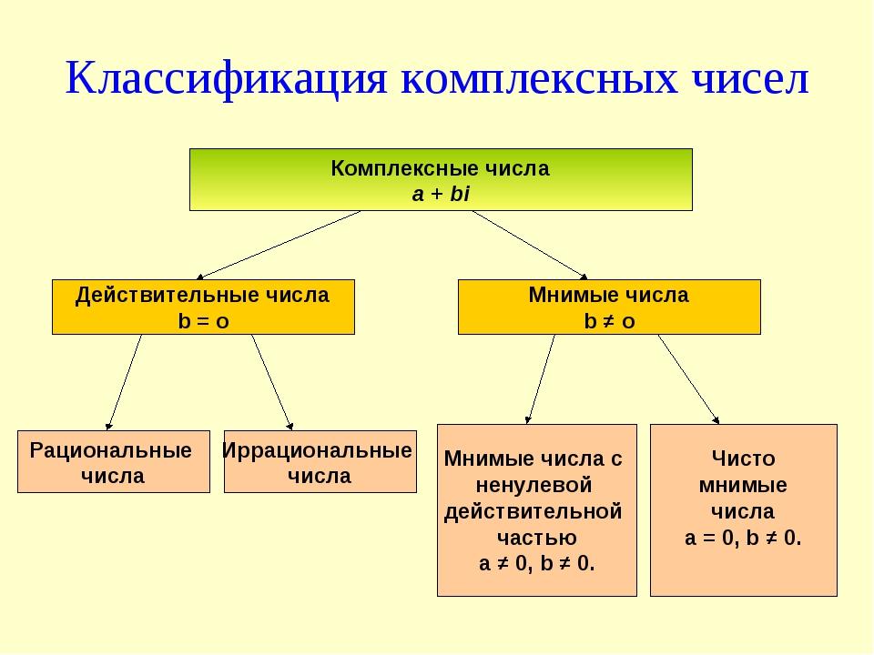 Классификация комплексных чисел Комплексные числа a + bi Действительные числа...