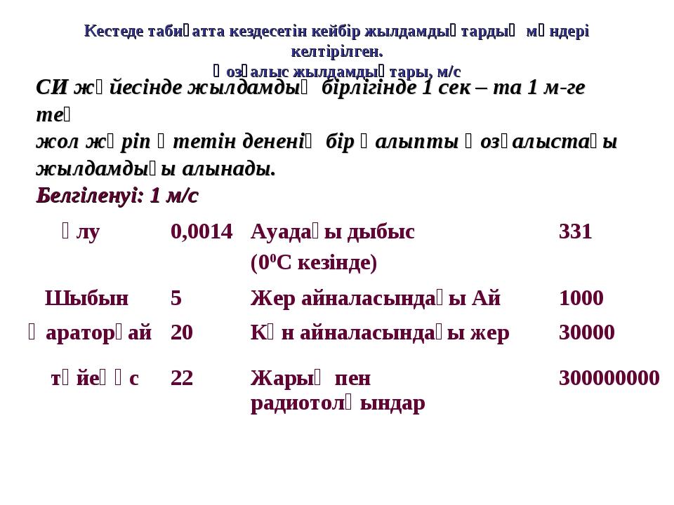 СИ жүйесінде жылдамдық бірлігінде 1 сек – та 1 м-ге тең жол жүріп өтетін дене...