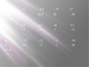 m - 6 - 4,5 - 73 17 n 7 10,5 81 - 14 m + n m 0,2 -3,6 18 3,2 n -0,8 - 11,6 12