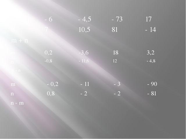 m - 6 - 4,5 - 73 17 n 7 10,5 81 - 14 m + n m 0,2 -3,6 18 3,2 n -0,8 - 11,6 12...