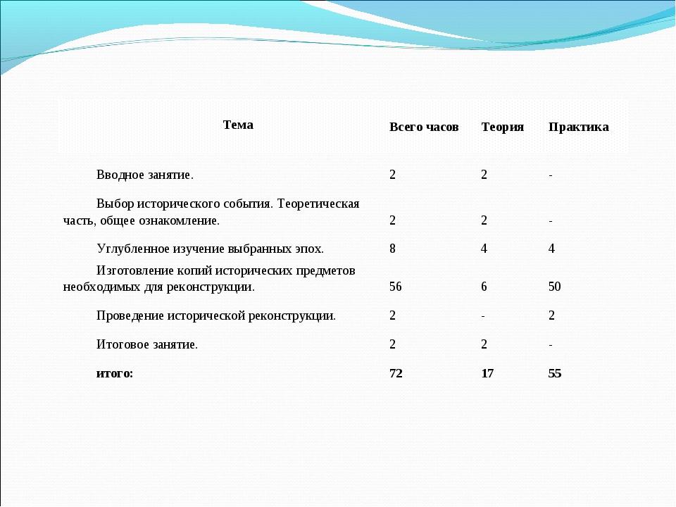 ТемаВсего часовТеорияПрактика Вводное занятие.22- Выбор исторического...