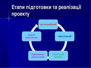 Етапи підготовки та реалізації проекту