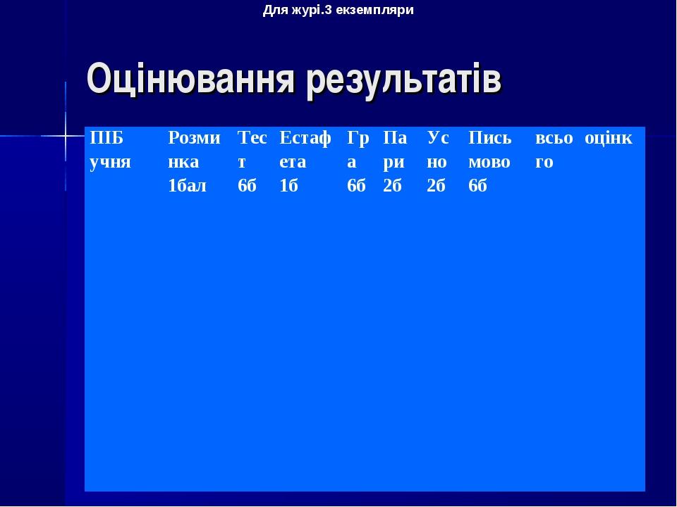 Оцінювання результатів Для журі.3 екземпляри ПІБ учняРозминка 1балТест 6бЕ...