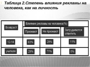 Таблица 2.Степень влияния рекламы на человека, как на личность