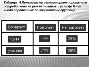 Таблица 4.Помогает ли реклама ориентироваться потребителю на рынке товаров и