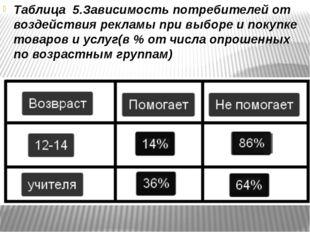 Таблица 5.Зависимость потребителей от воздействия рекламы при выборе и покуп