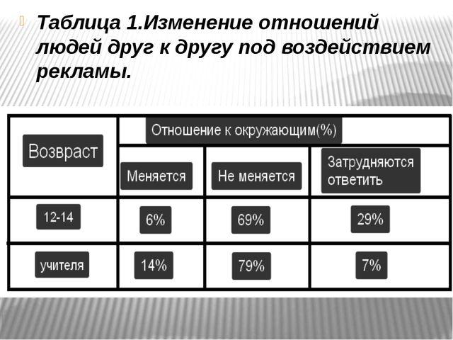 Таблица 1.Изменение отношений людей друг к другу под воздействием рекламы.