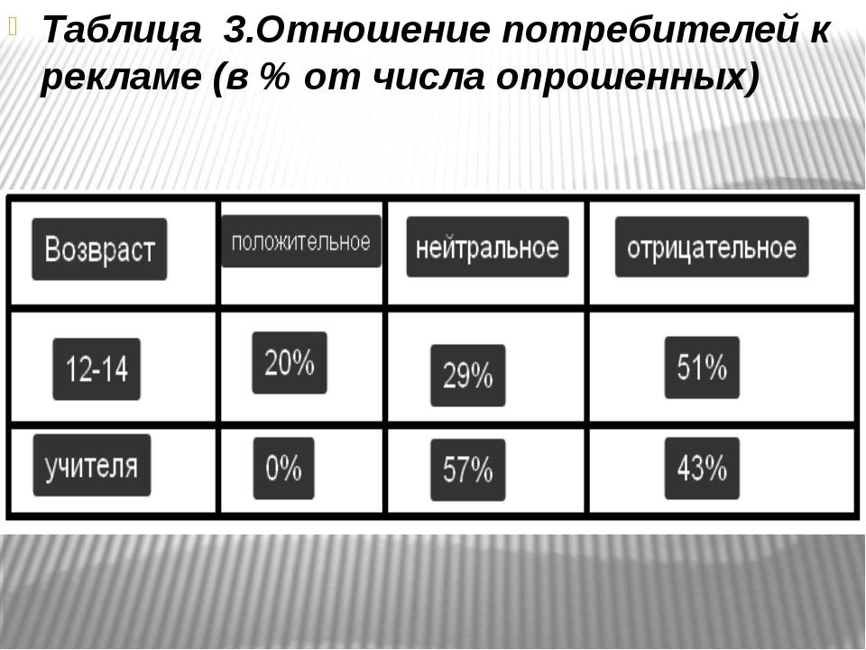 Таблица 3.Отношение потребителей к рекламе (в % от числа опрошенных)