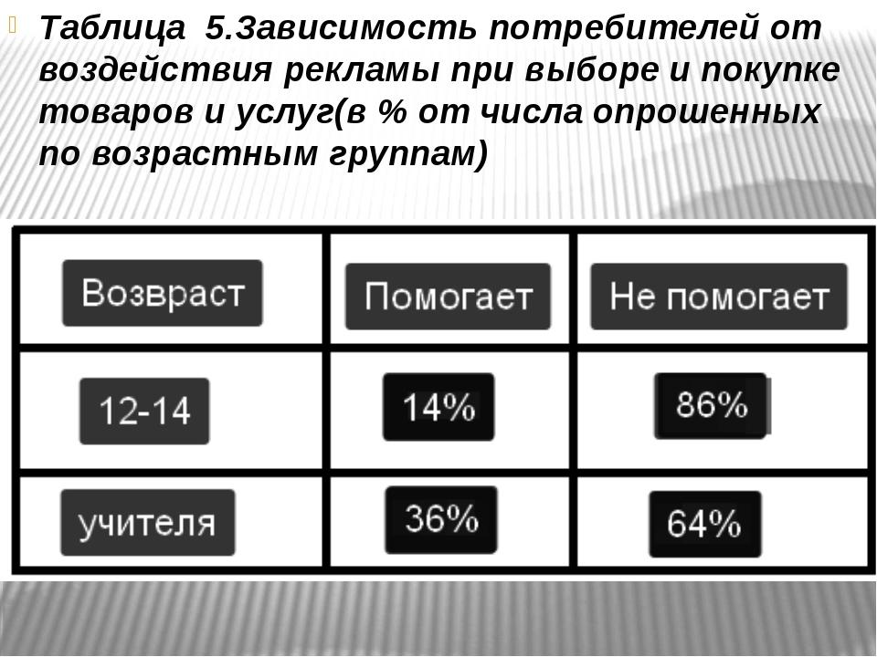 Таблица 5.Зависимость потребителей от воздействия рекламы при выборе и покуп...