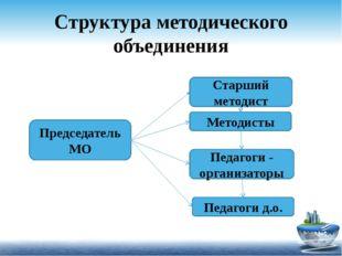 Структура методического объединения Старший методист Методисты Педагоги - орг