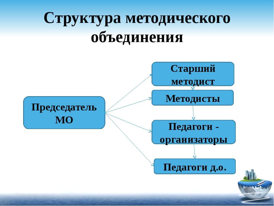 Структура методического объединения Старший методист Методисты Педагоги - орг...