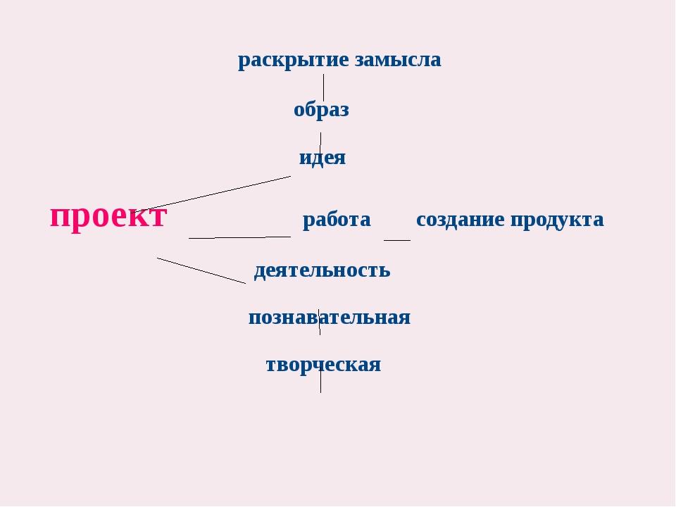 раскрытие замысла образ идея проект работа создание продукта деятельность по...