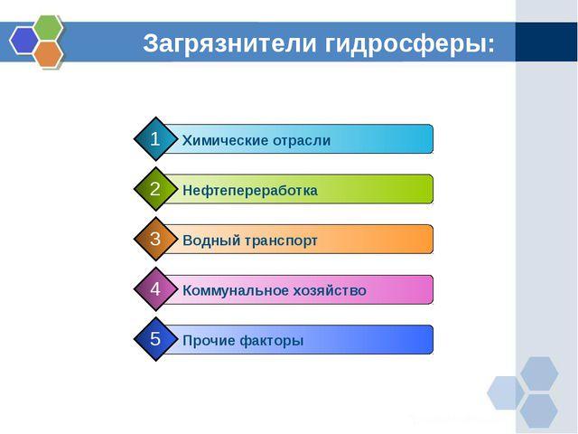 Загрязнители гидросферы: Нефтепереработка 2 Водный транспорт 3 Коммунальное х...