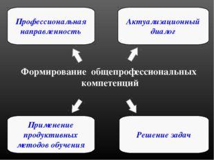 Формирование общепрофессиональных компетенций Актуализационный диалог Професс