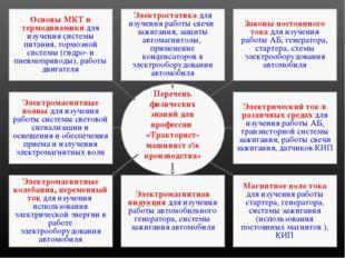 Основы МКТ и термодинамики для изучения системы питания, тормозной системы (г