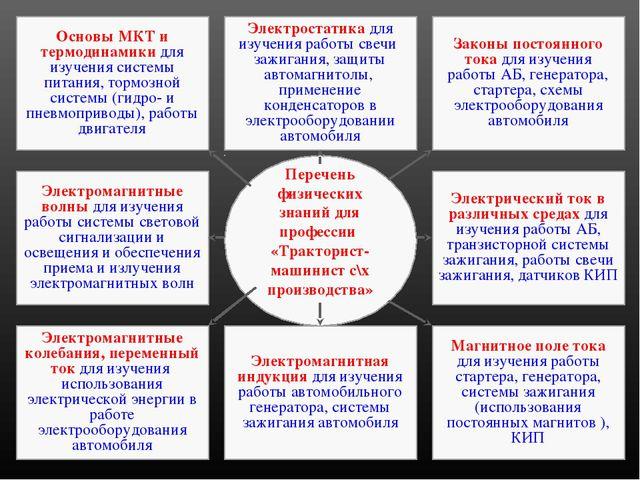 Основы МКТ и термодинамики для изучения системы питания, тормозной системы (г...