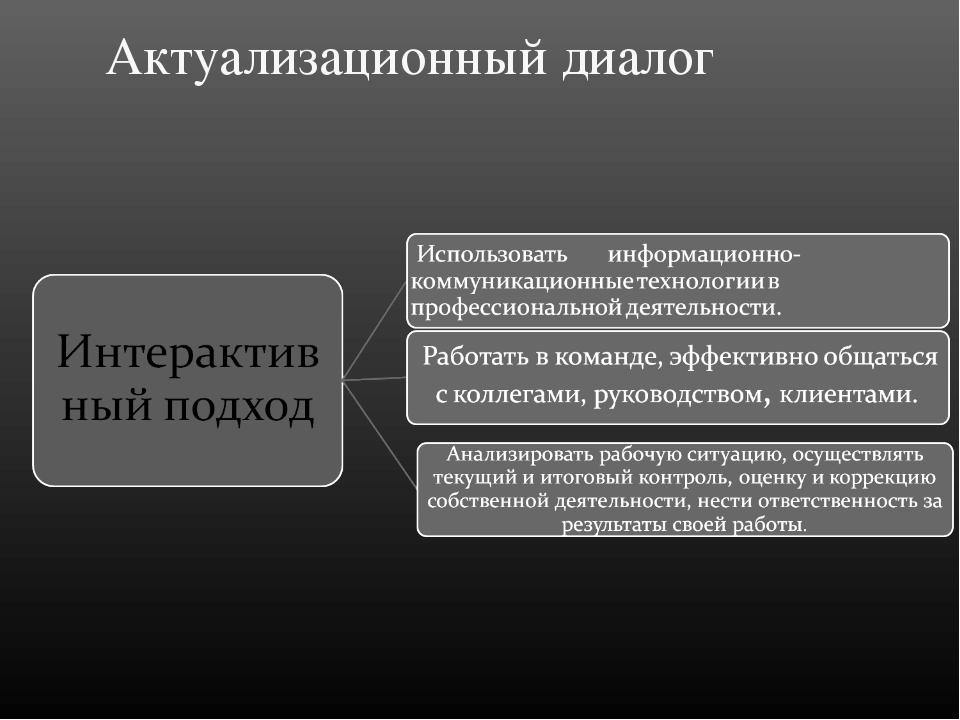 Актуализационный диалог