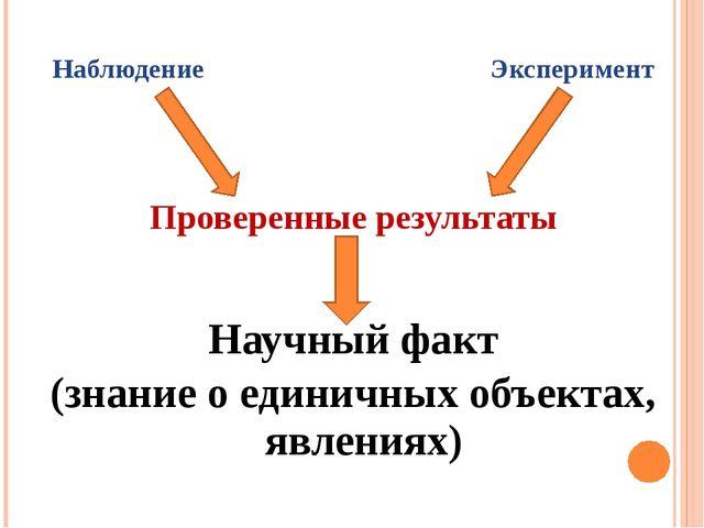 Наблюдение Эксперимент Проверенные результаты Научный факт (знание о единичны...
