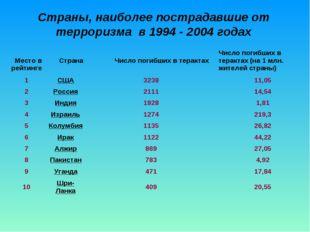Страны, наиболее пострадавшие от терроризма в 1994 - 2004 годах Место в рейти