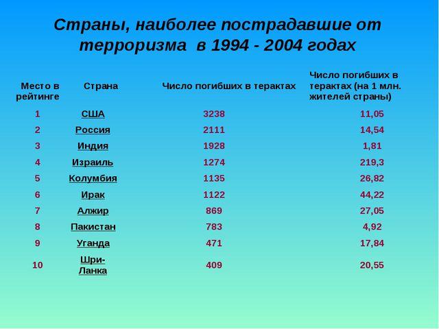 Страны, наиболее пострадавшие от терроризма в 1994 - 2004 годах Место в рейти...