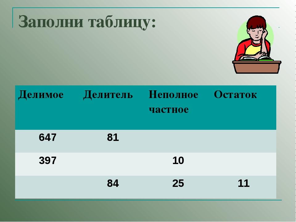 Заполни таблицу: Делимое Делитель Неполное частное Остаток 64781 3971...