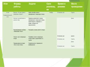 Этап Формы работы Задачи Срок реализации Времяв режиме Местопроведения 2 этап