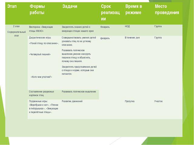 Этап Формы работы Задачи Срок реализации Времяв режиме Местопроведения 2 этап...