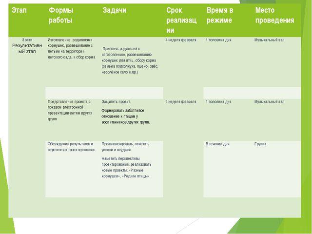 Этап Формы работы Задачи Срок реализации Времяв режиме Местопроведения 3 этап...