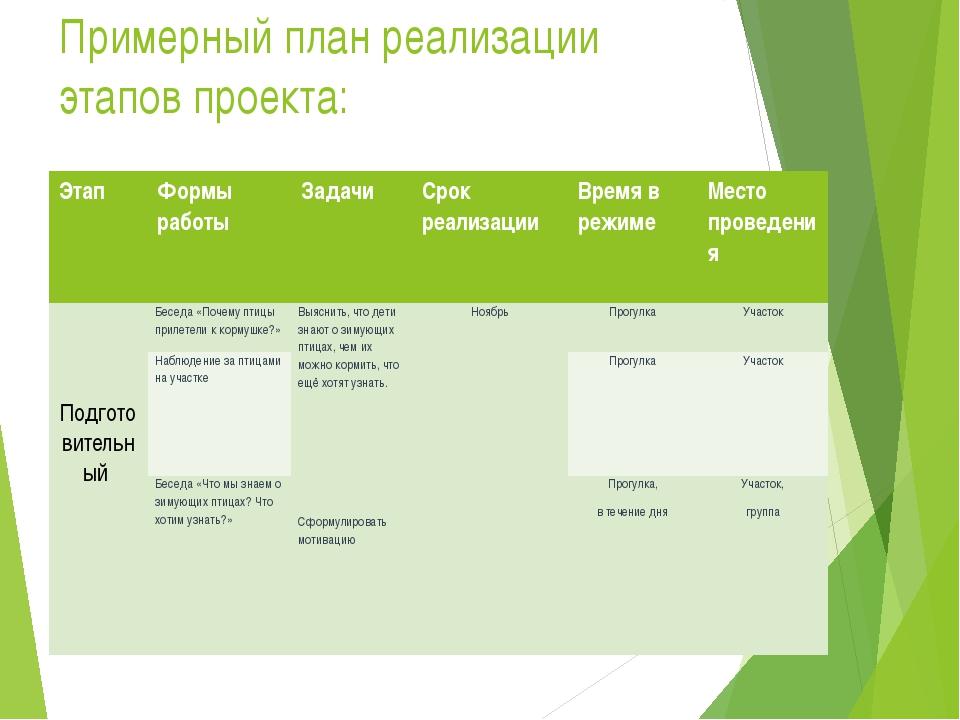 Примерный план реализации этапов проекта: Этап Формы работы Задачи Срок реали...