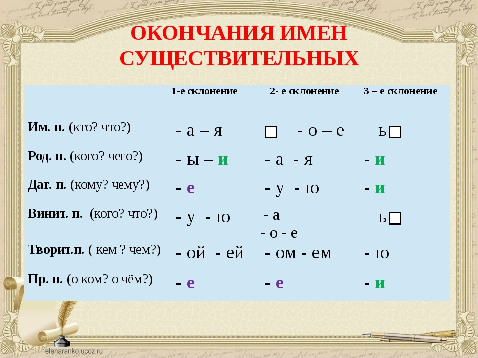 русскому языку 4 класс знакомство с склонениями