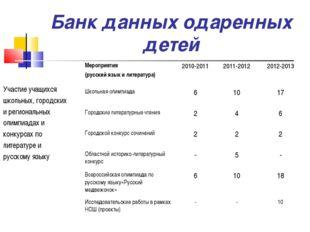Банк данных одаренных детей Участие учащихся школьных, городских и региональн