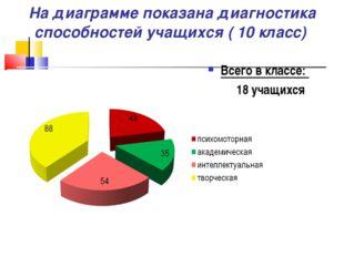 На диаграмме показана диагностика способностей учащихся ( 10 класс) Всего в